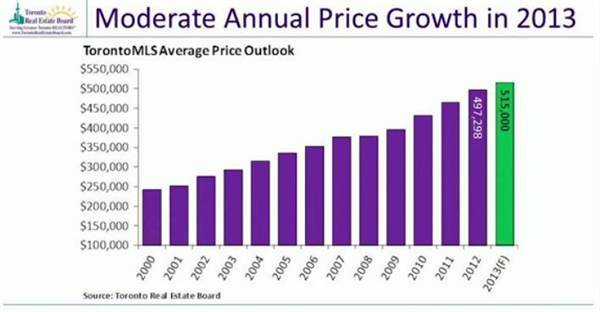 10-moderate annual price growth in 2013.jpg