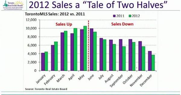 2-2012 sales a tale of two halves.jpg