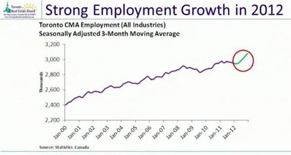 2-strong employment growth in 2012.jpg
