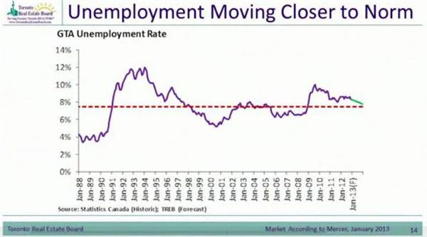 3-unemployment moving closer to norm.jpg