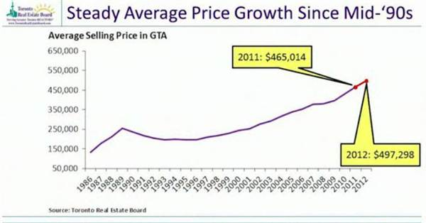 4-steady average price growth since mid-90s.jpg