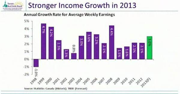 4-stronger income growth in 2013.jpg