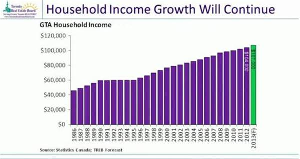 5-household income growth will continue.jpg