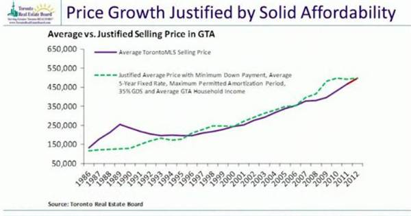 5-price growth justified by solid affordability.jpg