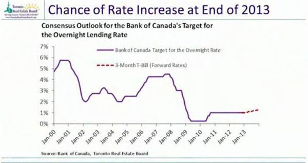 6-chance of rate increase at the end of 2013.jpg