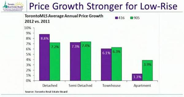 6-price growth stronger for low-rise.jpg
