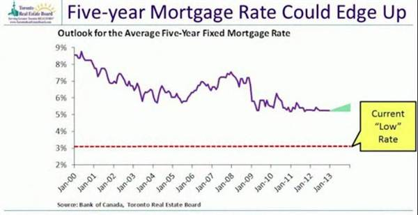 7-five -year mortgage rate could edge up.jpg