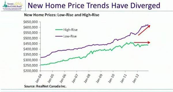 8-new home price trends have diverged.jpg